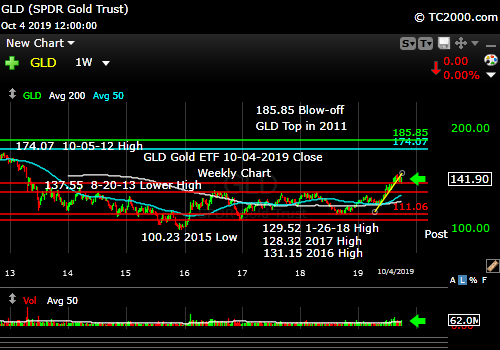 Market timing the gold ETF (GLD). Gold has retrace tested a breakout and now must move up in a definitive way.