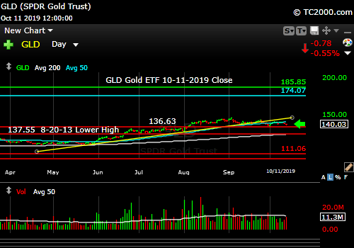 Market timing the gold ETF (GLD). Gold on pause.