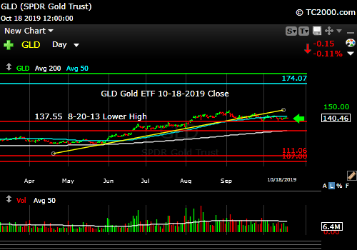Market timing the gold ETF (GLD). Gold set up to make a move. Follow the move!