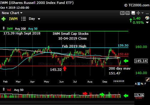 Market timing the U.S Small Cap Index (IWM, RUT). Small caps bounce off low of recent range.