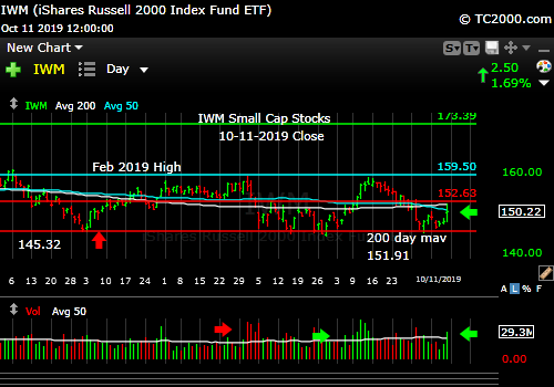 Market timing the U.S Small Cap Index (IWM, RUT). Bounce above one of three August highs.