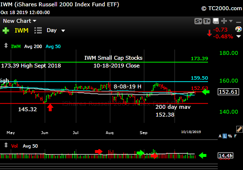 Market timing the U.S Small Cap Index (IWM, RUT). Small caps still trapped within a range.