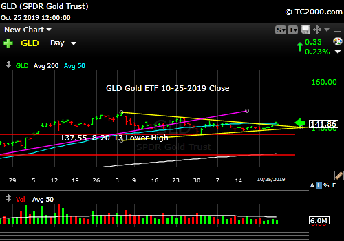 Market timing the gold ETF (GLD). Gold is leaning up, but faces a neutral Fed.