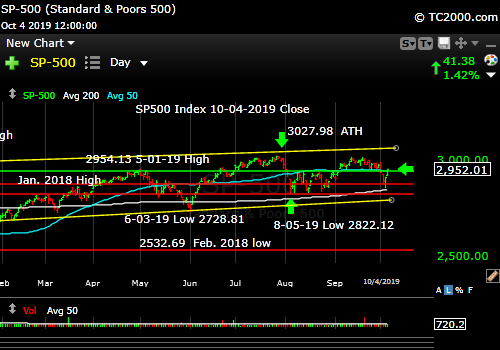 Market timing the SP500 Index (SPY, SPX). A bounce in a rally or just a counter-trend move?