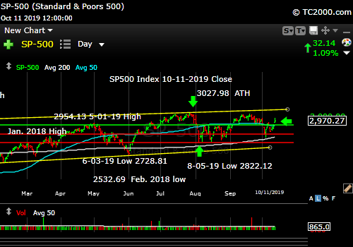 Market timing the SP500 Index (SPY, SPX). Partial trade deal bounce!