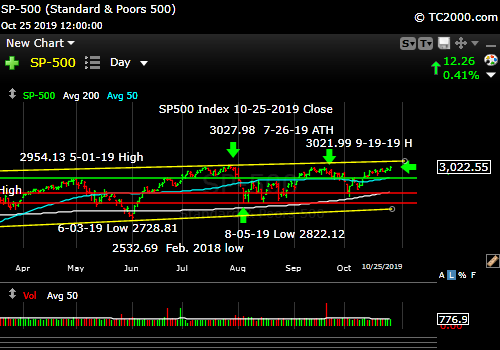 Market timing the SP500 Index (SPY, SPX). Up but not yet over!