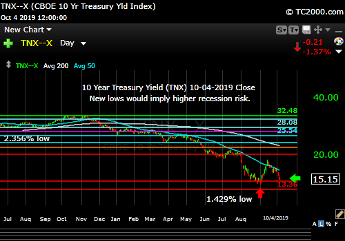 Market timing the US 10 Year Treasury Yield (TNX, TYX, TLT, IEF). A brand new lower low would imply higher recession risk.