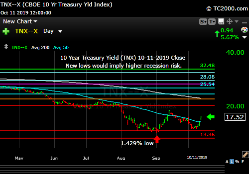 Market timing the US 10 Year Treasury Yield (TNX, TYX, TLT, IEF). Yields jump on partial trade deal.