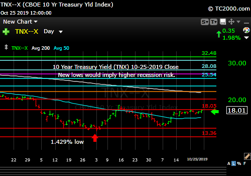 Market timing the US 10 Year Treasury Yield (TNX, TYX, TLT, IEF). Rates could rise further on a neutral Fed.