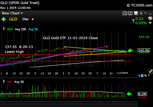 Market timing the gold ETF (GLD). Above the triangle. More upside?
