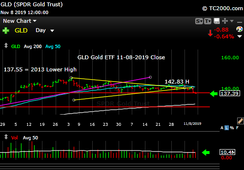 Market timing the gold ETF (GLD). Gold is breaking down.