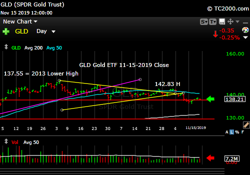 Market timing the gold ETF (GLD). Must hold the red line!