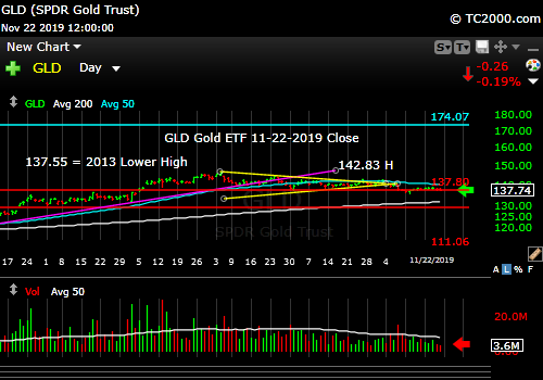 Market timing the gold ETF (GLD). Gold on the edge of a move too.