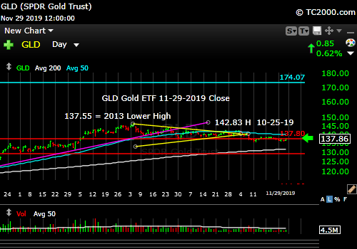 Market timing the gold ETF (GLD). Barely above that top red line.