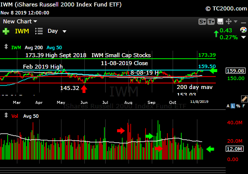 Market timing the U.S Small Cap Index (IWM, RUT). Small caps not breaking out. If they do, it would be very positive.