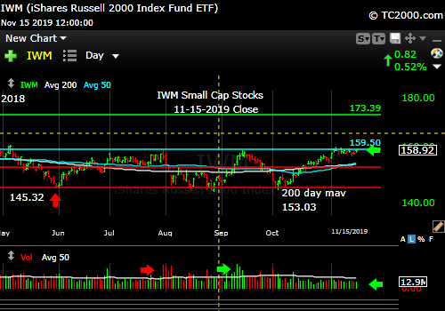 Market timing the U.S Small Cap Index (IWM, RUT). Small caps just can't seem to break out!