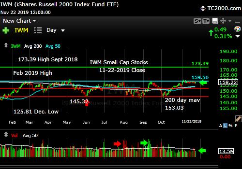 Market timing the U.S Small Cap Index (IWM, RUT). Stagnant!