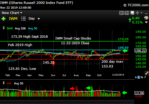 Market timing the U.S Small Cap Index (IWM, RUT). Stagnant!