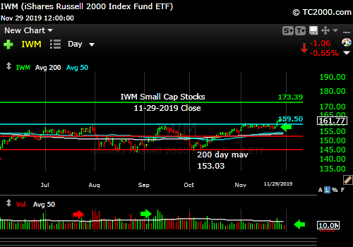 Market timing the U.S Small Cap Index (IWM, RUT). Breakout but must hold and move higher.