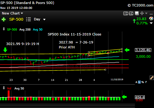 Market timing the SP500 Index (SPY, SPX). Rising above the prior trend line.