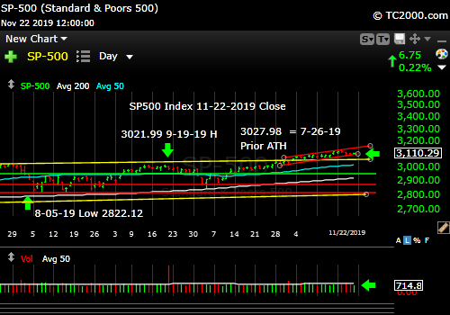 Market timing the SP500 Index (SPY, SPX). Time for a move!