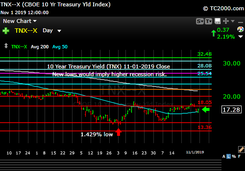 "Market timing the US 10 Year Treasury Yield (TNX, TYX, TLT, IEF). Rates still have room to rise on a ""Neutral Fed."""
