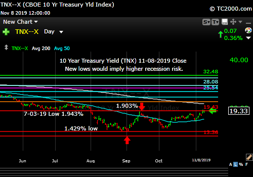 Market timing the US 10 Year Treasury Yield (TNX, TYX, TLT, IEF). Rates breaking out.