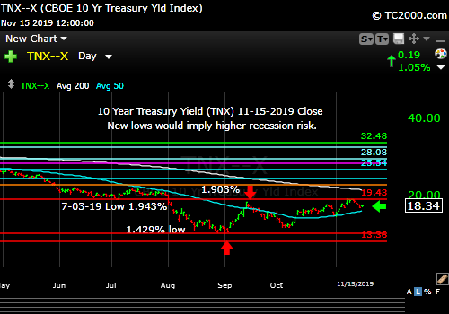 Market timing the US 10 Year Treasury Yield (TNX, TYX, TLT, IEF). Rates failed a breakout, but the immediate trend is still up.