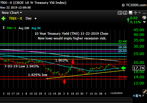 Market timing the US 10 Year Treasury Yield (TNX, TYX, TLT, IEF). Rates down but in up trend at the moment.