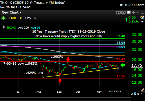 "Market timing the US 10 Year Treasury Yield (TNX, TYX, TLT, IEF). Five days of ""sideways"" meaning consolidation."