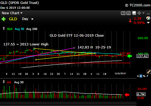 Market timing the gold ETF (GLD). Gold on the edge...