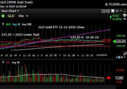 Market timing the gold ETF (GLD). Gold will win with a neutral Fed.