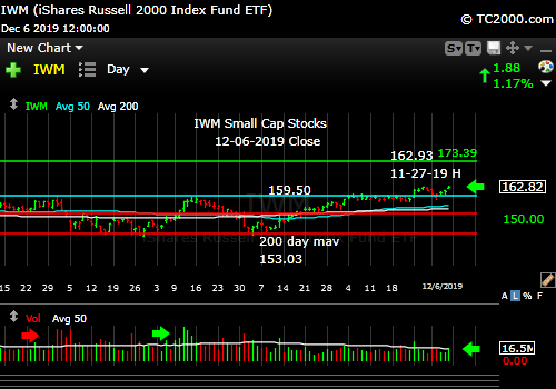 Market timing the U.S Small Cap Index (IWM, RUT). Breakout is recovered.