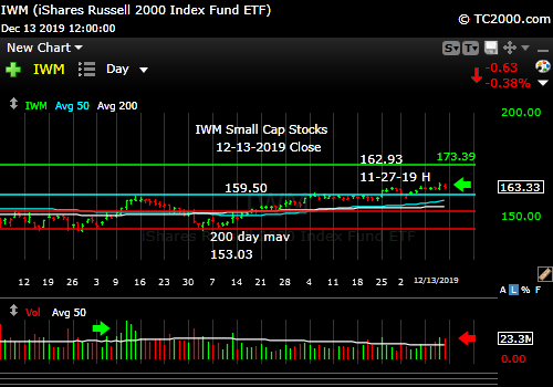 Market timing the U.S Small Cap Index (IWM, RUT).Breakout maintained...so far.