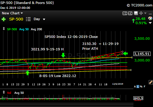 Market timing the SP500 Index (SPY, SPX). Another new high?