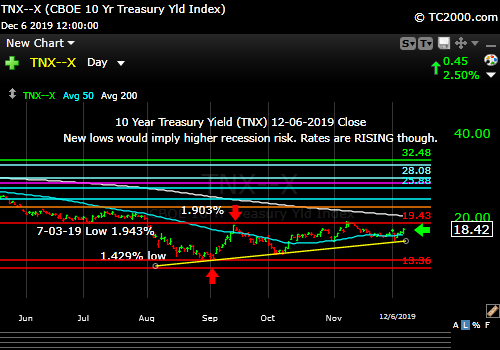 Market timing the US 10 Year Treasury Yield (TNX, TYX, TLT, IEF). Trend still up in rates.