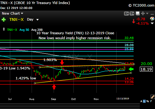 Market timing the US 10 Year Treasury Yield (TNX, TYX, TLT, IEF). Rates move lower again.
