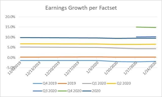 Earnings Outlook Q4 2019 and 2020