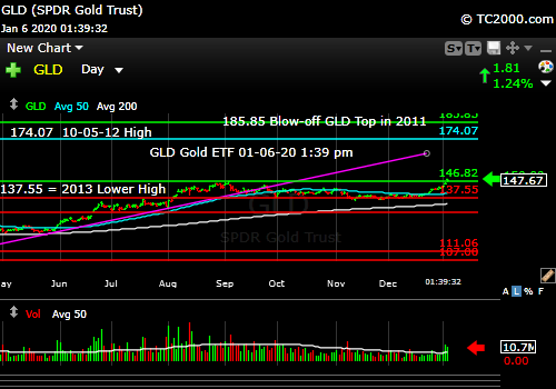 Market timing the gold ETF (GLD). GLD just below breakout at 336 pm ET.