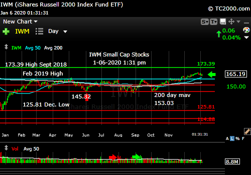 Market timing the U.S Small Cap Index (IWM, RUT). Small caps forming lower high?