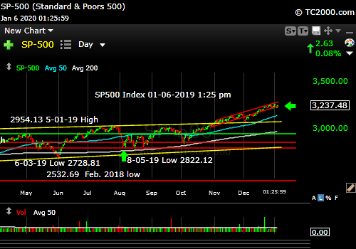 Market timing the SP500 Index (SPY, SPX). Still melting UP.