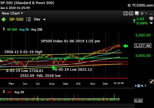 Market timing the SP500 Index (SPY, SPX). Still melting UP.