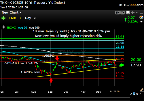 Market timing the US 10 Year Treasury Yield (TNX, TYX, TLT, IEF). Rate chart shows mixed signals.