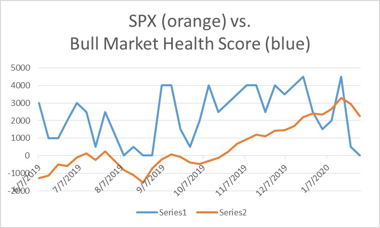 Bull Market Health Score Update 1-31-2020