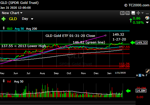 Market timing the gold ETF (GLD). Gold up with market down.