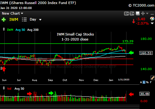Market timing the U.S Small Cap Index (IWM, RUT). Small caps led down and continue to do so as usual.
