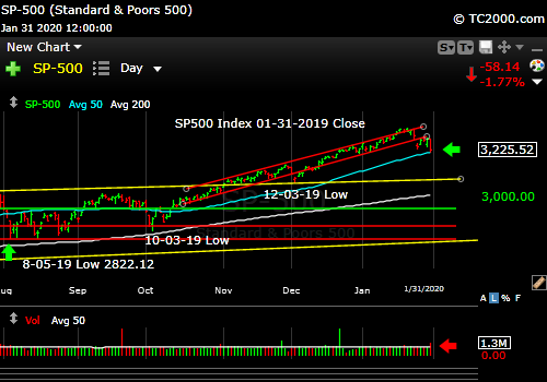 Market timing the SP500 Index (SPY, SPX). Third wave down.