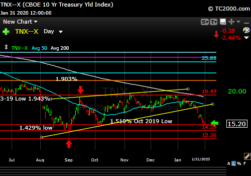 Market timing the US 10 Year Treasury Yield (TNX, TYX, TLT, IEF). Yields FALLING again.