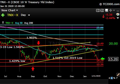 Market timing the US 10 Year Treasury Yield (TNX, TYX, TLT, IEF). Yields FALLING again.