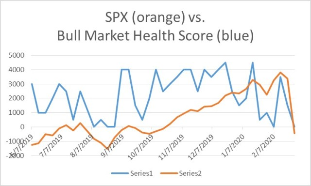 Bull Market Health Score for 2-28-2020
